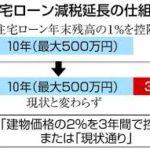 狛江市不動産購入について!